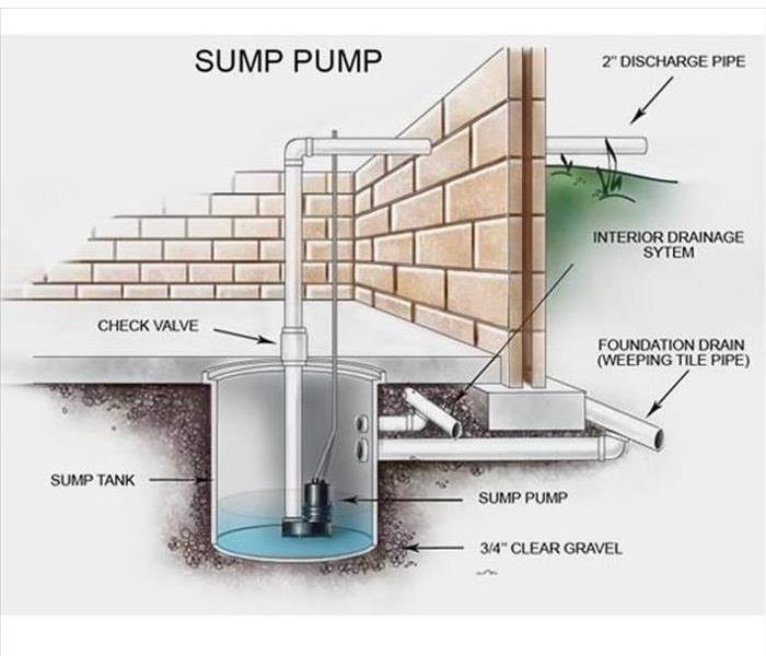 When Sump Pumps Fail